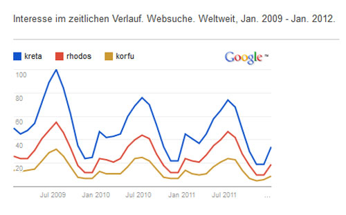 Google Trends Vergleich Kreta, Rhodos, Korfu